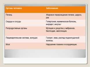 Органы человека Заболевания ПеченьЖировое перерождение печени, цирроз, рак