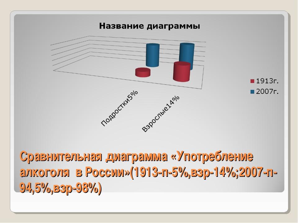 Сравнительная диаграмма «Употребление алкоголя в России»(1913-п-5%,взр-14%;20...