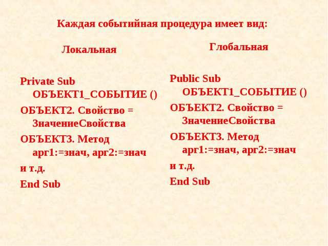 Каждая событийная процедура имеет вид: Локальная Private Sub ОБЪЕКТ1_СОБЫТИЕ...