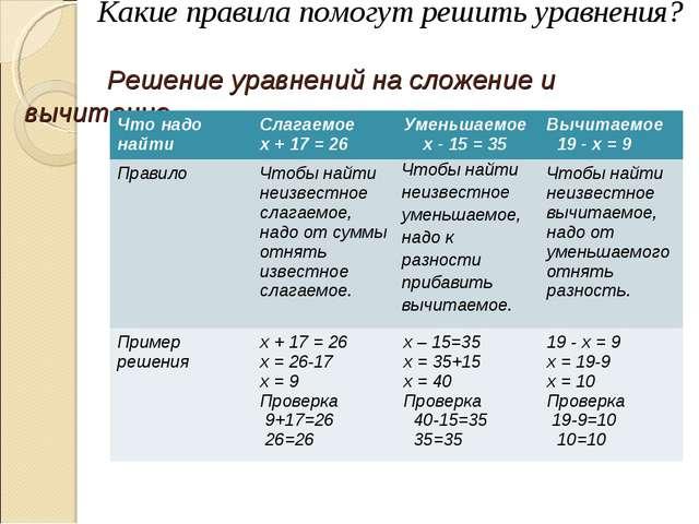Какие правила помогут решить уравнения? Решение уравнений на сложение и вычи...