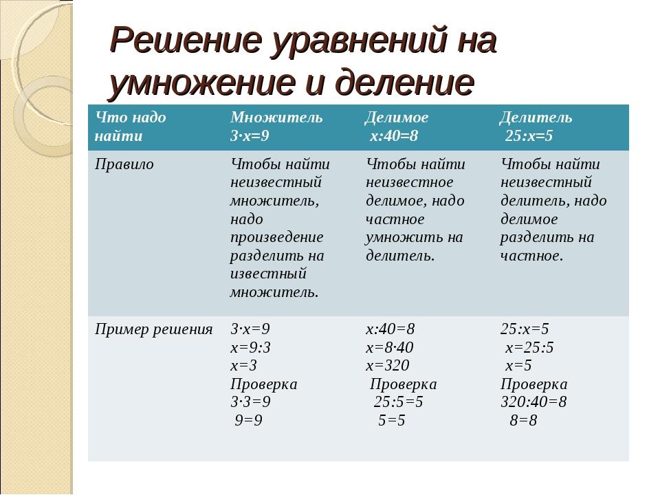 Решение уравнений на умножение и деление Что надо найтиМножитель 3∙х=9Дели...