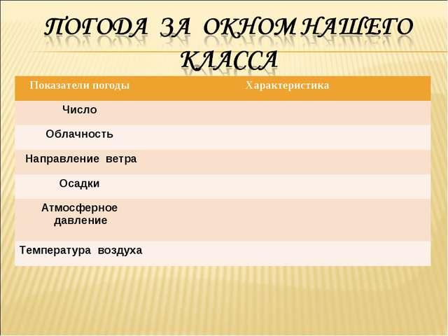 Показатели погоды Характеристика Число  Облачность  Направление ветра Оса...