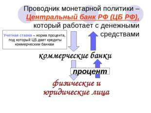 Проводник монетарной политики – Центральный банк РФ (ЦБ РФ), который работает
