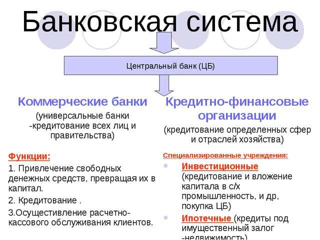 Банковская система Центральный банк (ЦБ)