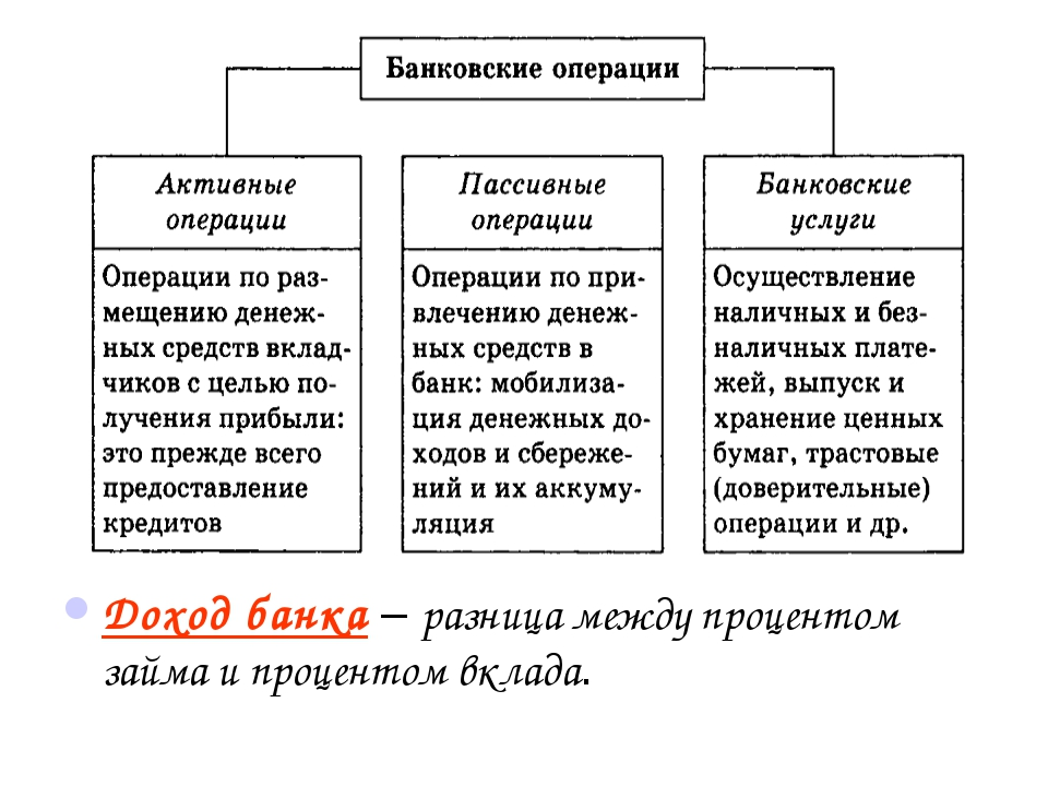 Доход банка – разница между процентом займа и процентом вклада.