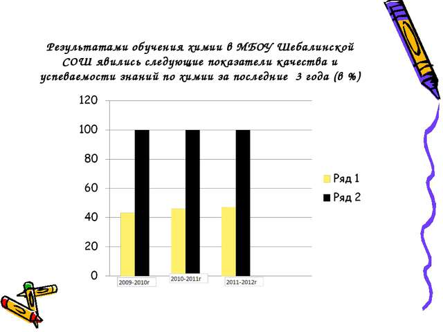 Результатами обучения химии в МБОУ Шебалинской СОШ явились следующие показате...