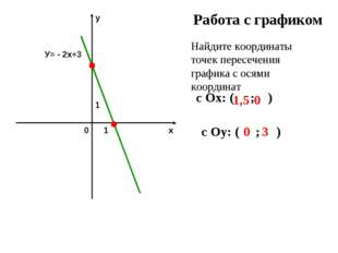 Работа с графиком Найдите координаты точек пересечения графика с осями коорди