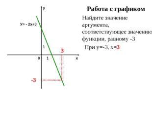 Работа с графиком Найдите значение аргумента, соответствующее значению функци