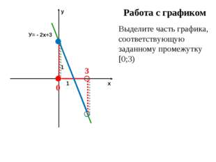 Работа с графиком Выделите часть графика, соответствующую заданному промежутк