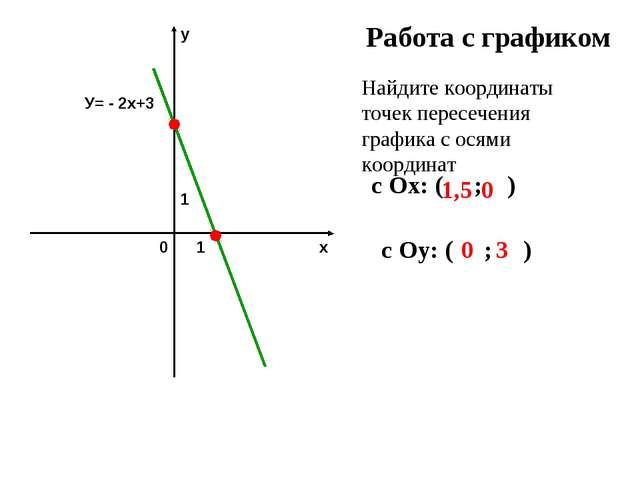 Работа с графиком Найдите координаты точек пересечения графика с осями коорди...