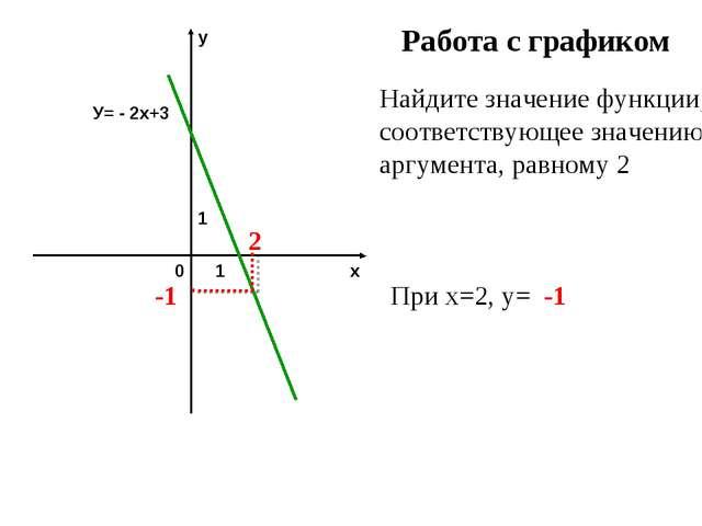 Работа с графиком Найдите значение функции, соответствующее значению аргумент...
