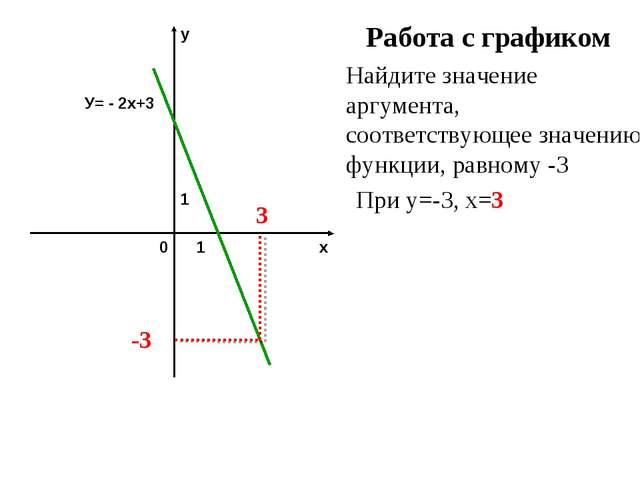 Работа с графиком Найдите значение аргумента, соответствующее значению функци...