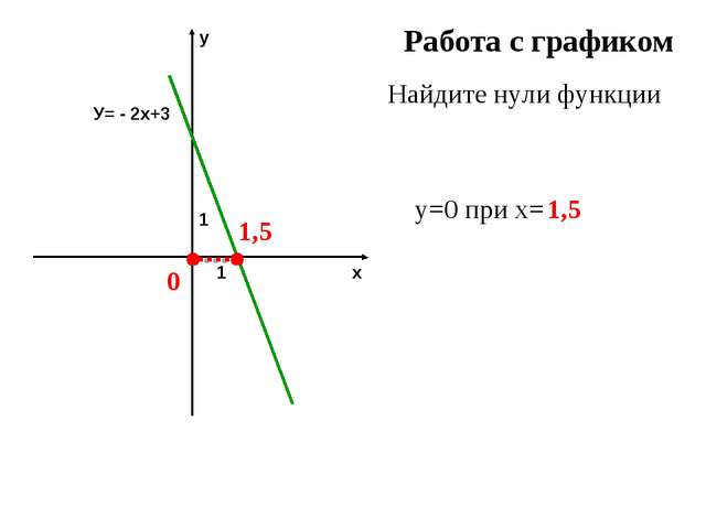 Работа с графиком Найдите нули функции у=0 при х= 0 1,5 1,5...