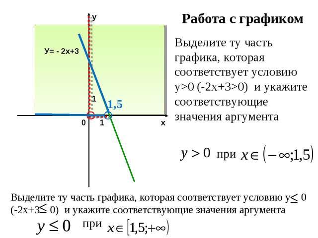 Работа с графиком Выделите ту часть графика, которая соответствует условию у>...
