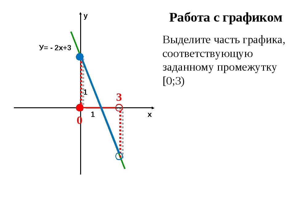 Работа с графиком Выделите часть графика, соответствующую заданному промежутк...