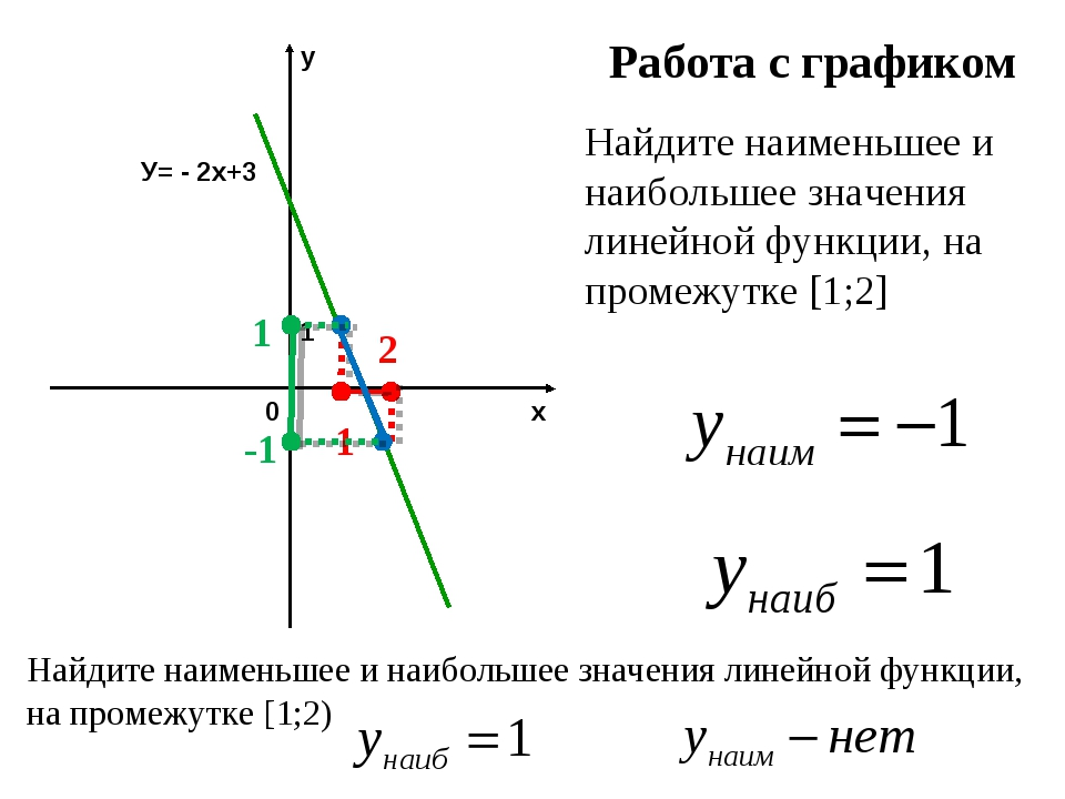 Работа с графиком Найдите наименьшее и наибольшее значения линейной функции,...