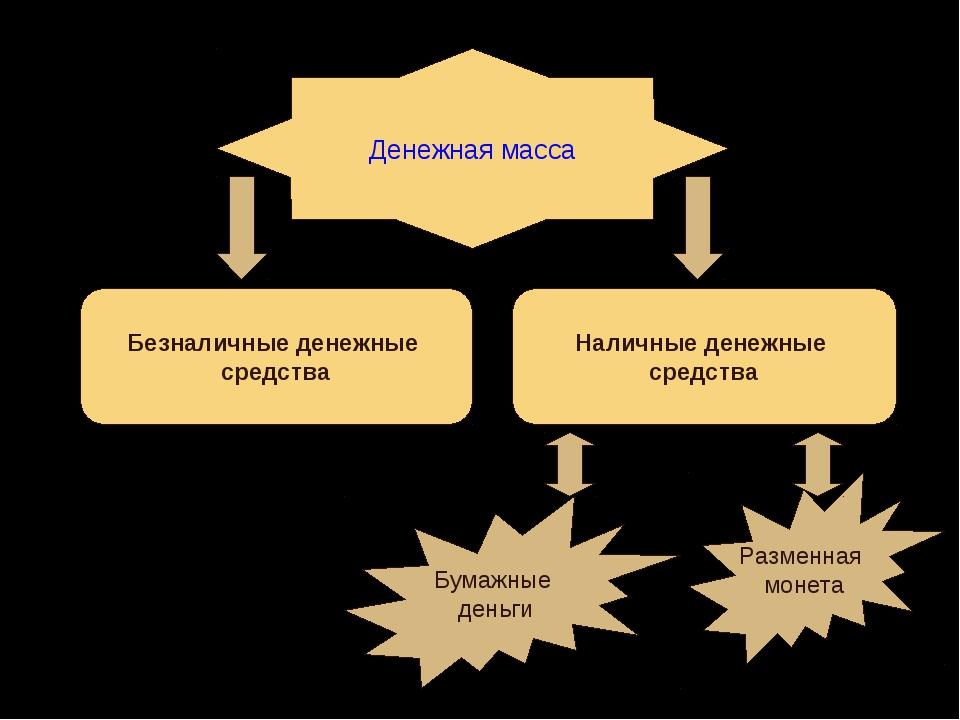 Денежная масса Безналичные денежные средства Наличные денежные средства Бумаж...