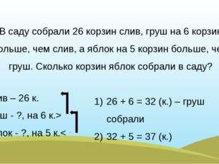 Слив – 26 к. Груш - ?, на 6 к.> Яблок - ?, на 5 к.< В саду собрали 26 корзин