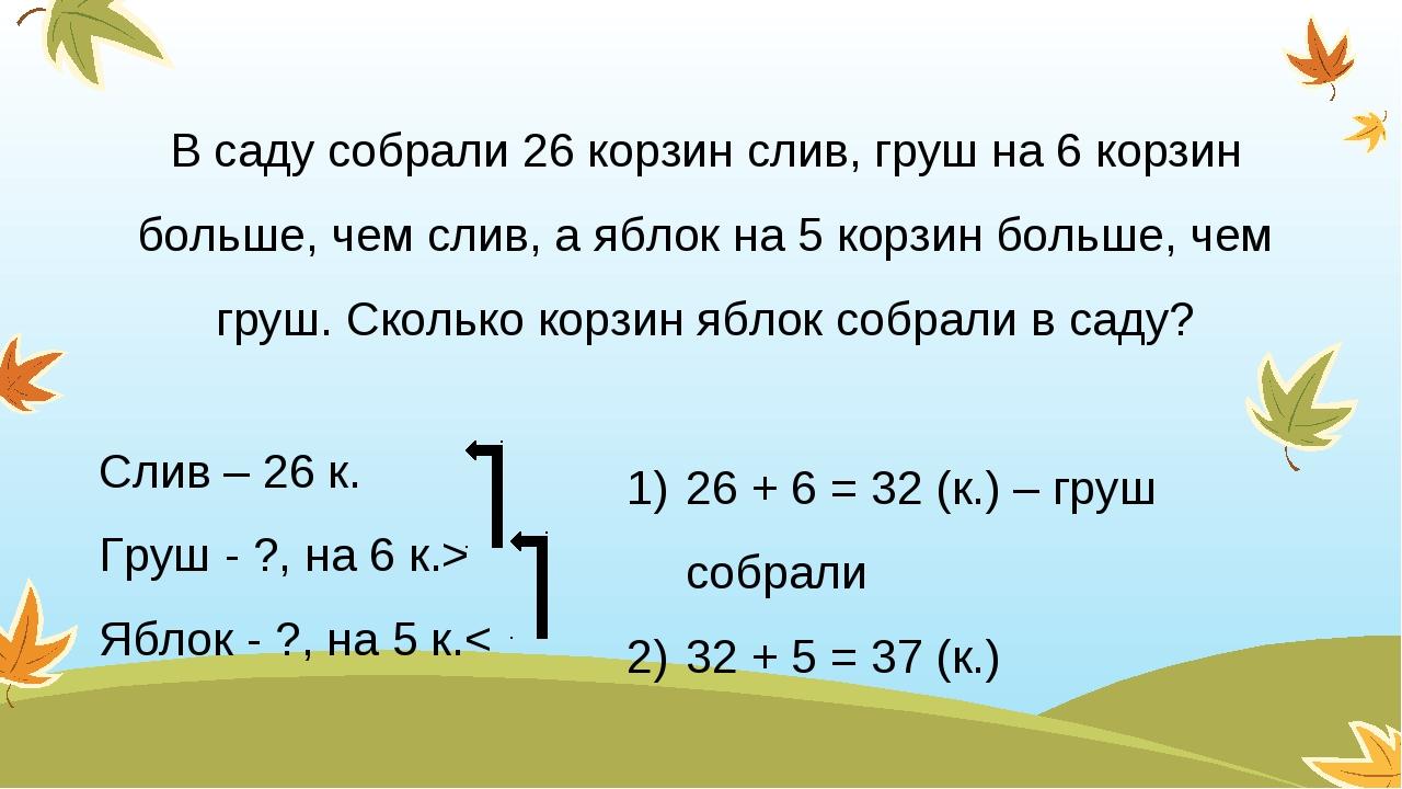 Слив – 26 к. Груш - ?, на 6 к.> Яблок - ?, на 5 к.< В саду собрали 26 корзин...