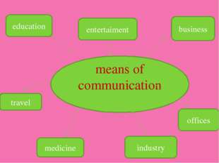 means of communication education travel entertaiment business medicine indust