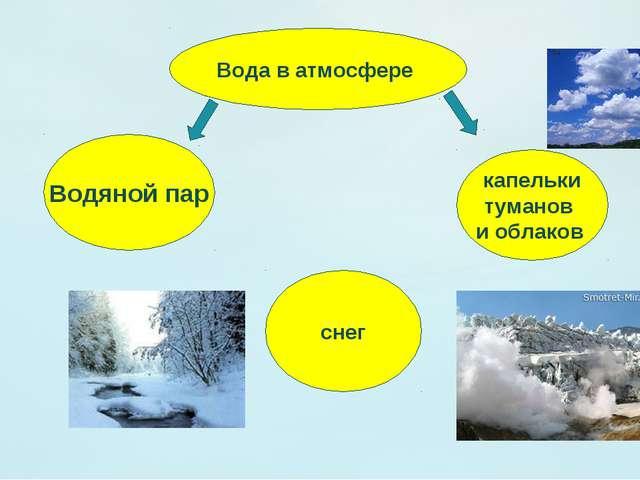 Вода в атмосфере Водяной пар капельки туманов и облаков снег