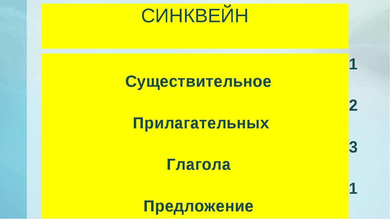 СИНКВЕЙН 1 Существительное 2 Прилагательных 3 Глагола 1 Предложение слово