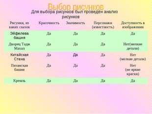 Для выбора рисунков был проведён анализ рисунков Рисунки, из каких сказокКр
