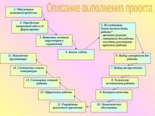 1. Обоснование возникшей проблемы 2. Определение конкретной идеи и её формули