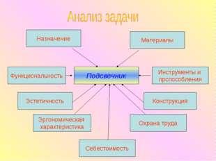 Подсвечник Назначение Материалы Функциональность Инструменты и прспособления