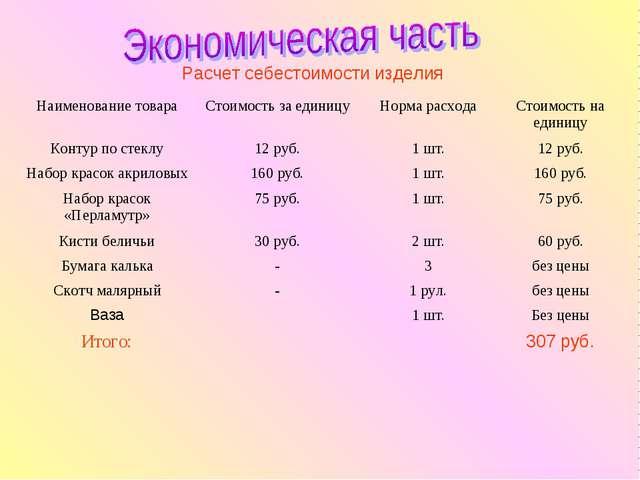 Расчет себестоимости изделия Наименование товараСтоимость за единицуНорма р...