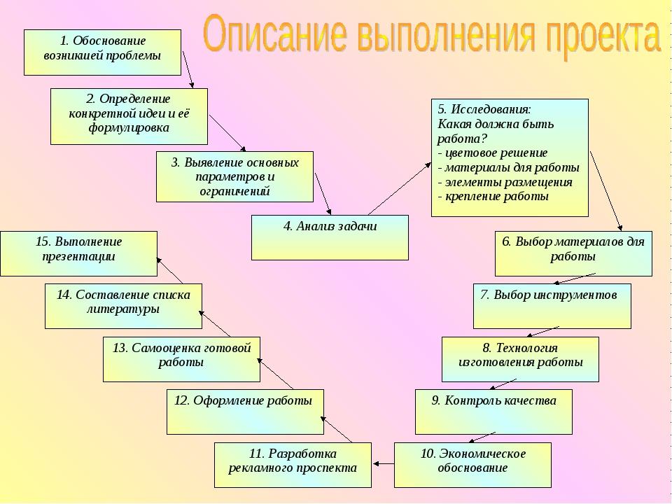 1. Обоснование возникшей проблемы 2. Определение конкретной идеи и её формули...