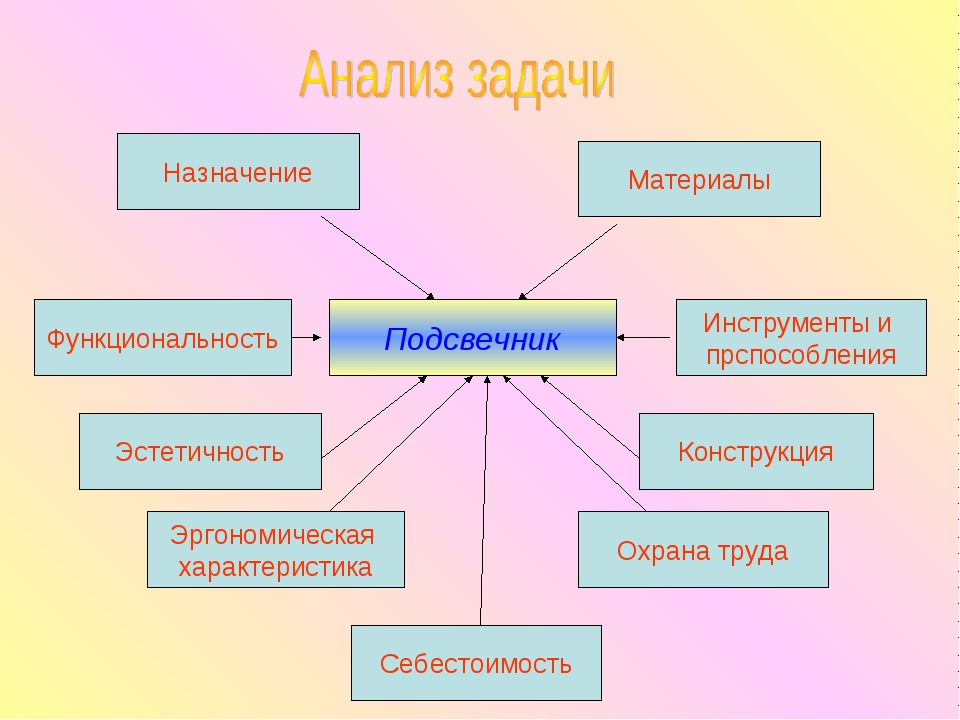 Подсвечник Назначение Материалы Функциональность Инструменты и прспособления...