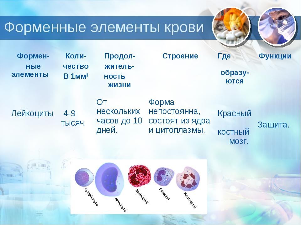 Форменные элементы крови Формен- ные элементы Коли- чество В 1мм3Продол- жи...