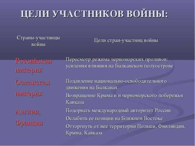 ЦЕЛИ УЧАСТНИКОВ ВОЙНЫ: