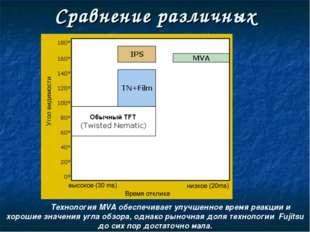 Сравнение различных технологий Технология MVA обеспечивает улучшенное время