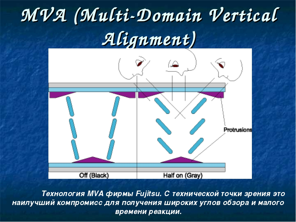 MVA (Multi-Domain Vertical Alignment)‏ 	Технология MVA фирмы Fujitsu. С техни...