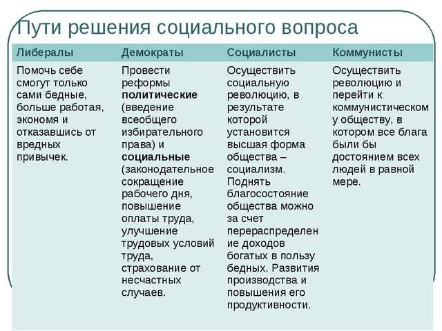 Пути решения социального вопроса Либералы Демократы Социалисты Коммунисты...