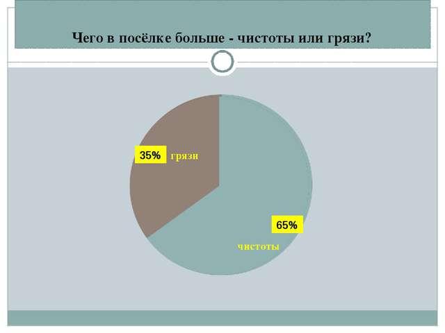 Чего в посёлке больше - чистоты или грязи? грязи чистоты 35% 65%