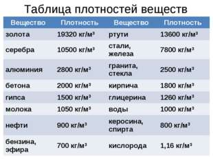 Таблица плотностей веществ Вещество Плотность Вещество Плотность золота19