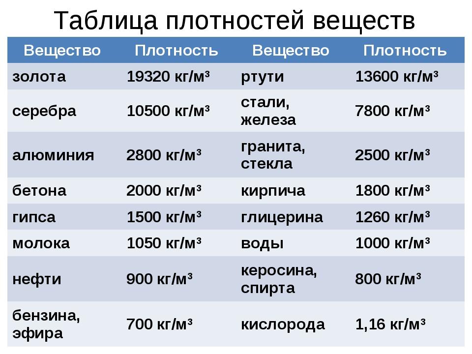 Таблица плотностей веществ Вещество Плотность Вещество Плотность золота19...