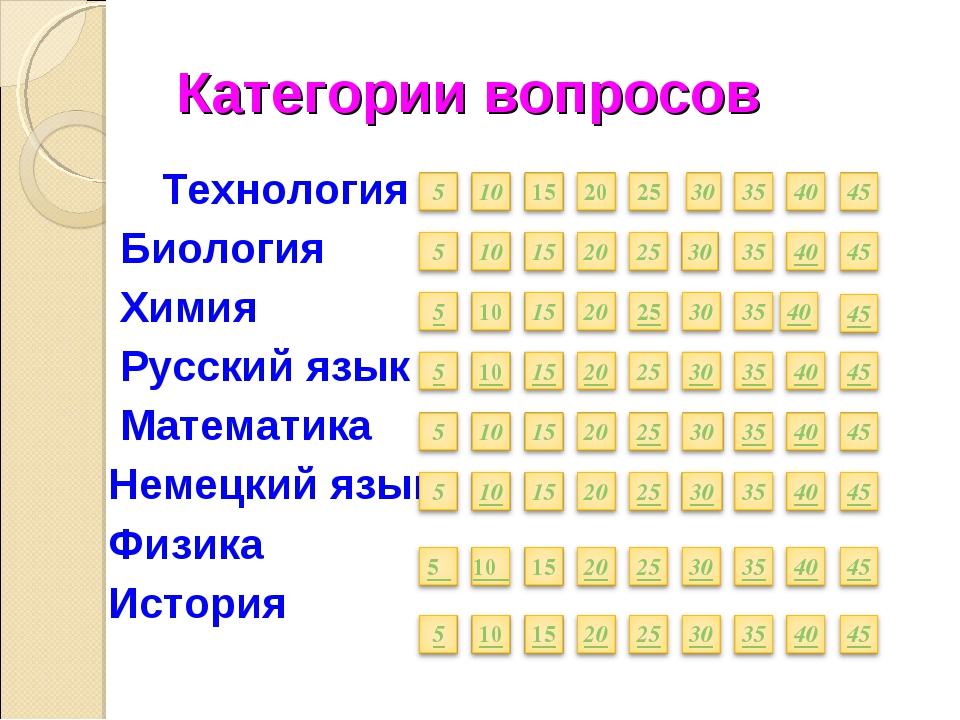 Категории вопросов Технология Биология Химия Русский язык Математика Немецки...