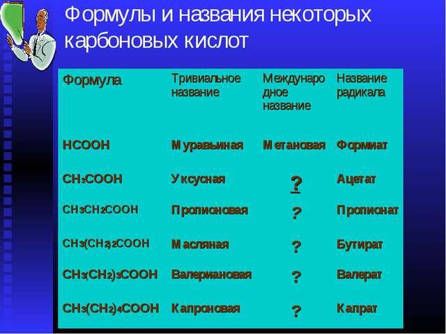 Формулы и названия некоторых карбоновых кислот ФормулаТривиальное названиеМ...