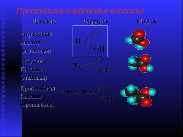 Простейшие карбоновые кислоты НазваниеФормулаМодель Муравьиная кислота (мет...
