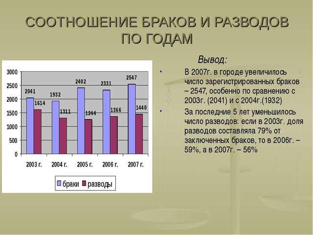 СООТНОШЕНИЕ БРАКОВ И РАЗВОДОВ ПО ГОДАМ Вывод: В 2007г. в городе увеличилось ч...