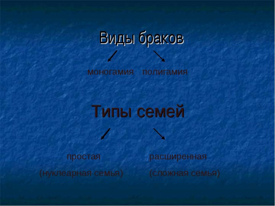 Виды браков моногамияполигамия Типы семей простаярасширенная (нуклеарная...