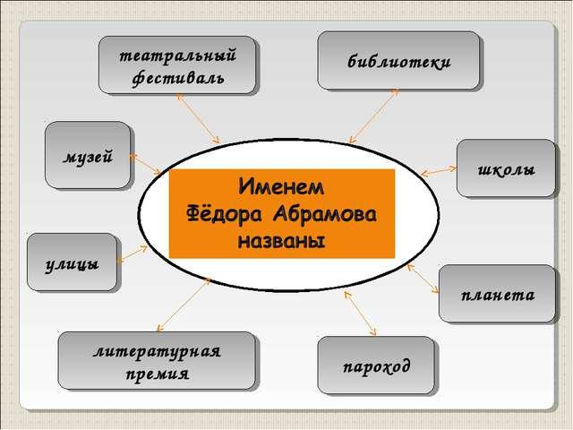 планета литературная премия улицы музей театральный фестиваль библиотеки школ...