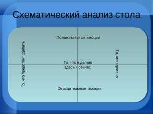 Схематический анализ стола Положительные эмоции Отрицательные эмоции То, что