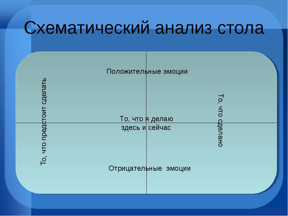 Схематический анализ стола Положительные эмоции Отрицательные эмоции То, что...