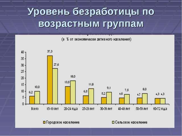 Уровень безработицы по возрастным группам
