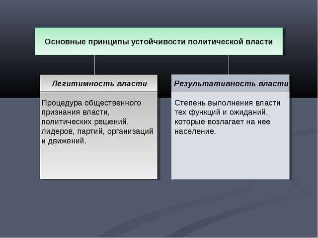 Основные принципы устойчивости политической власти Легитимность власти Процед...